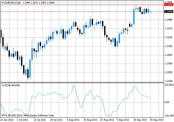 Индикатор волатильности рынка