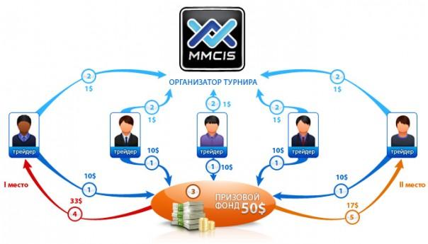 Турниры MMCIS