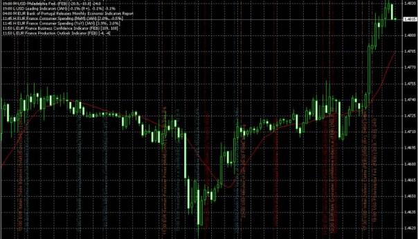 Индикаторы Metatrader 4