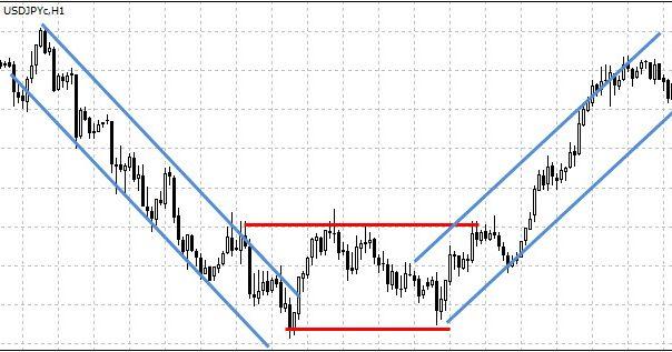 Торговля на тренде и в ценовом коридоре