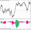 Индикаторы направления и силы тренда